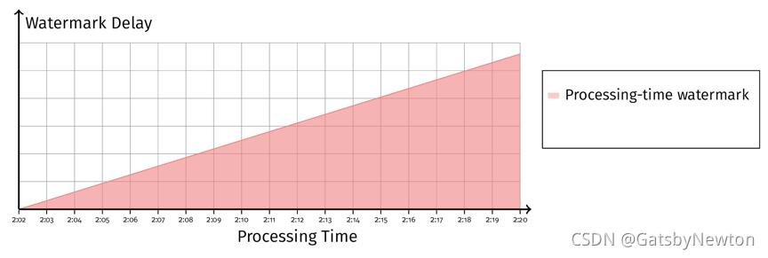 图 9 Processing-Time Watermark