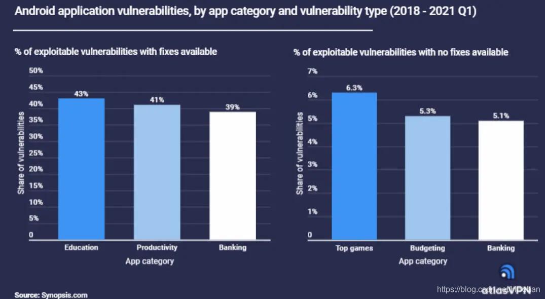 60%的安卓APP存在漏洞,平均每个有39个漏洞