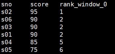 rank函数排序结果