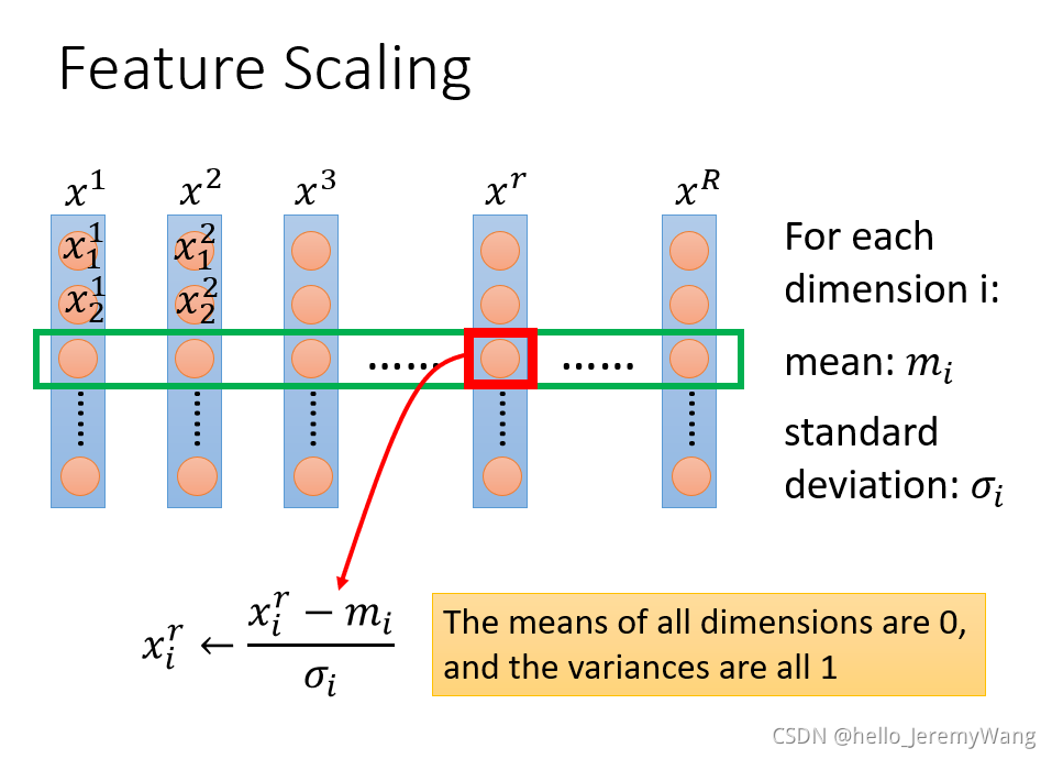 Notes for Deep Learning by Pro. Hung-yi Lee (1)