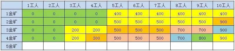 NLP基础 - 动态规划