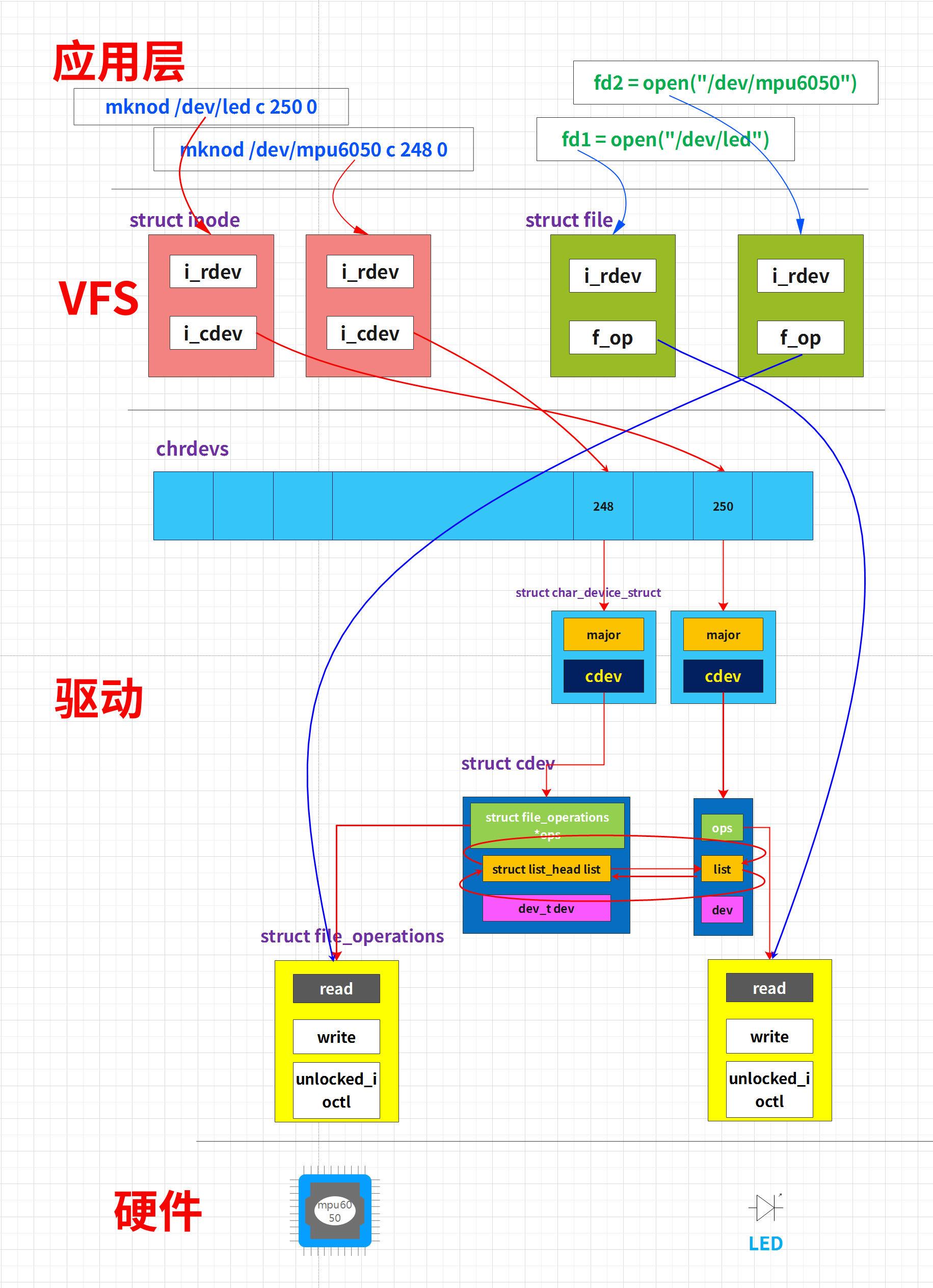 Linux驱动|cdev_init、cdev_alloc区别