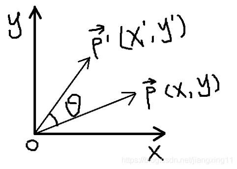 2D旋转示意图