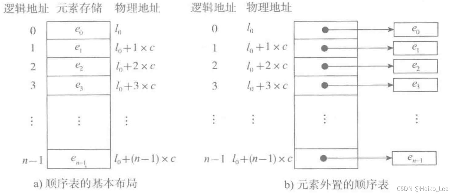 Python数据结构与算法 DAY 2