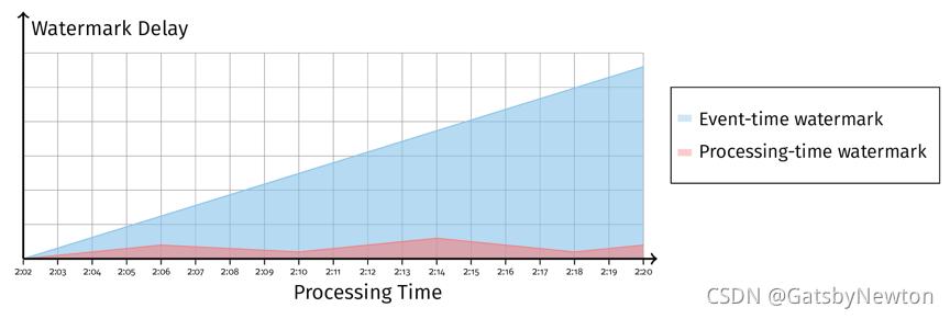 图 10 Event-Time Watermark 延迟增加而 Processing-Time Watermark 正常