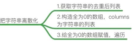 2021-10-08 数据处理 数据的合并与分组聚合