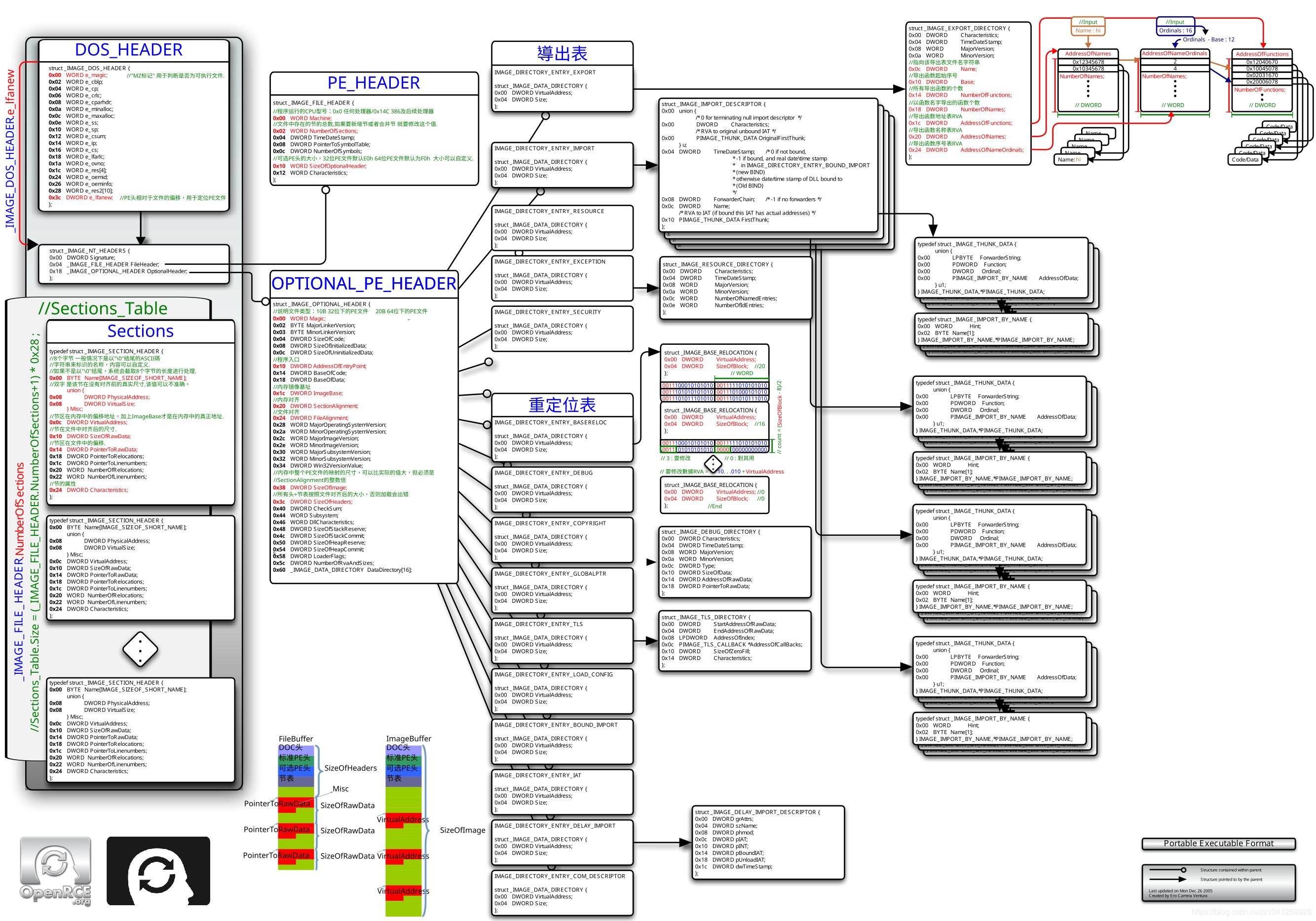 PE 文件结构图