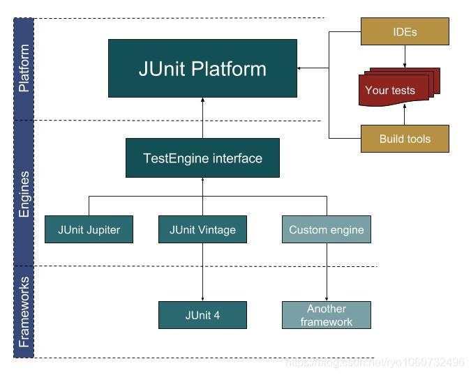junit4-struct