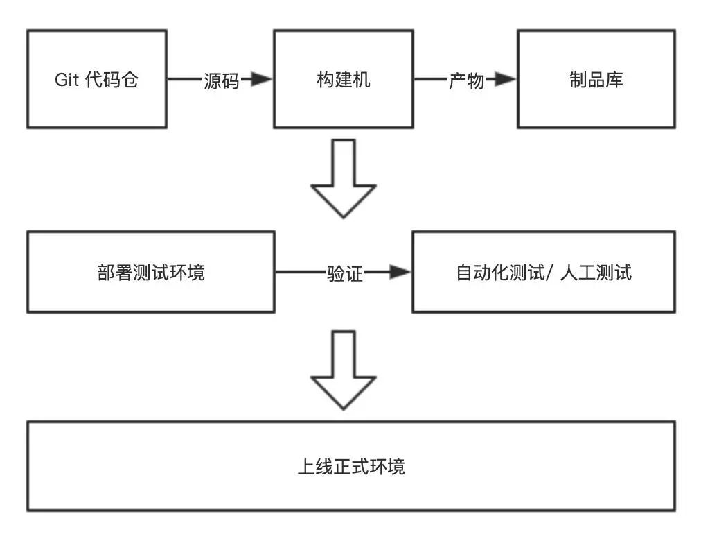 用Jenkins 流水线自动化部署 Go 项目插图(2)