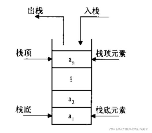 数据结构03:栈和队列