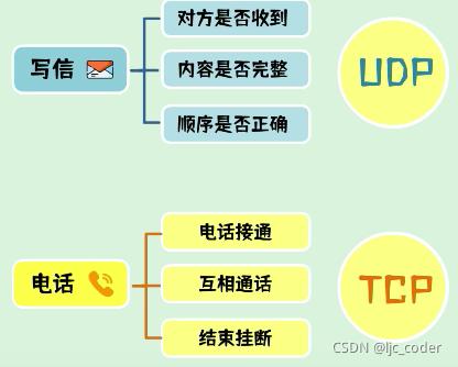 UDP与TCP概述