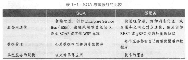 微服务架构与SOA的异同
