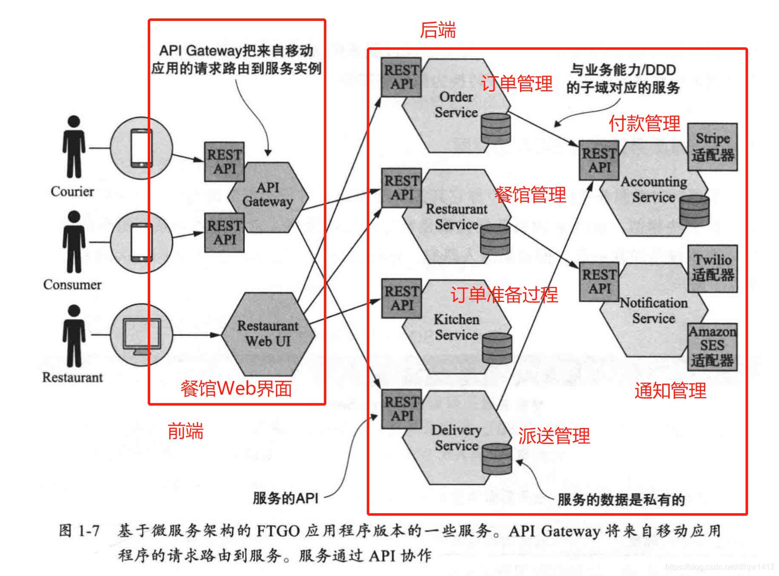 FTGO的微服务架构