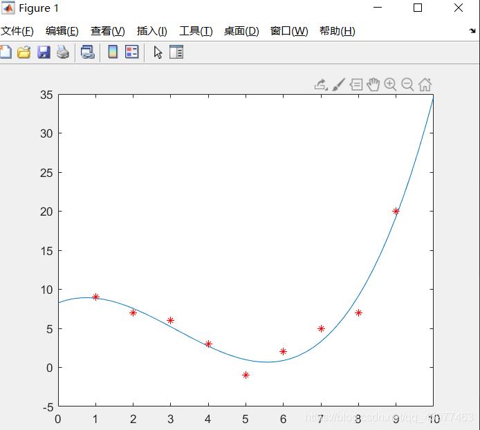 拟合曲线与原始数据的对照