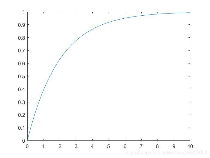 Z的分布函数