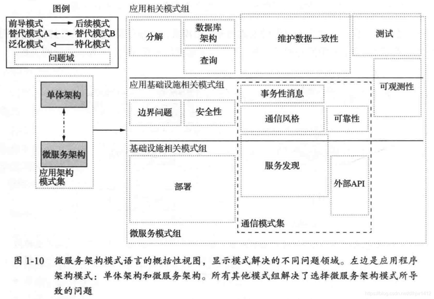 微服务架构模式语言的概括性视图