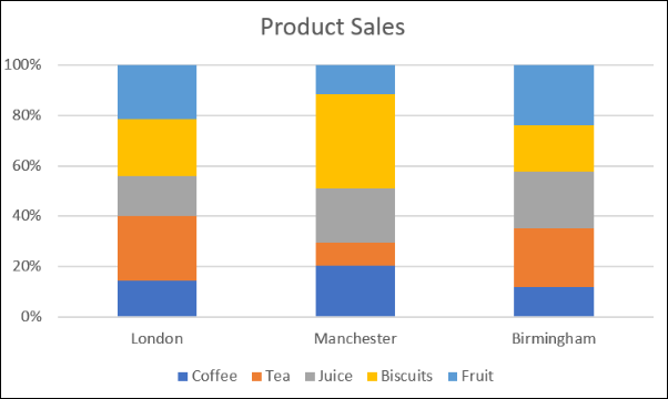 Comparing sales with the stacked percentage column