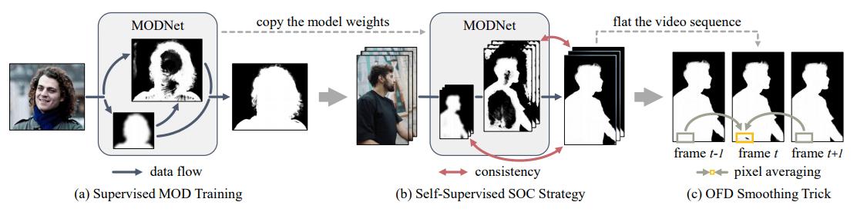 带你「周游世界」的 MODNet 算法