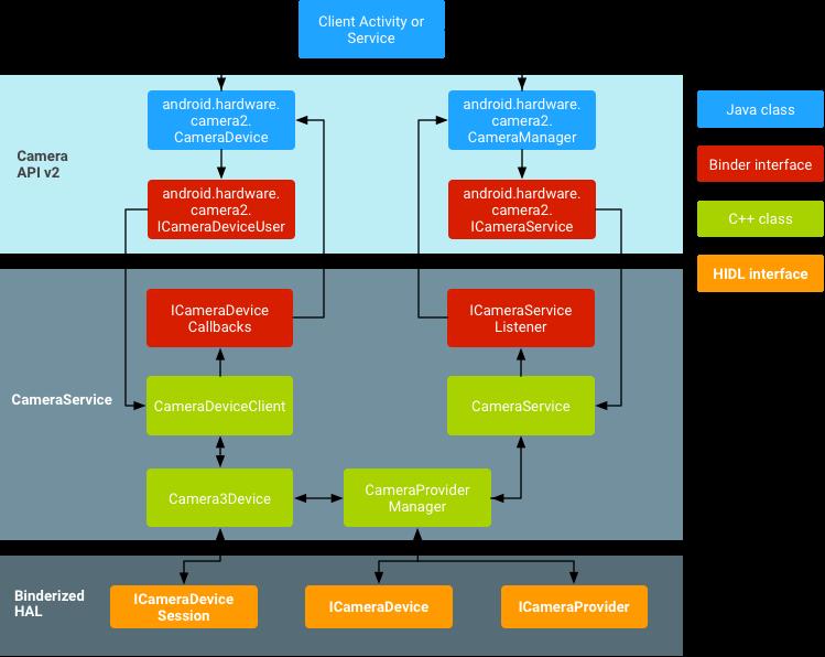 图 1. 相机架构