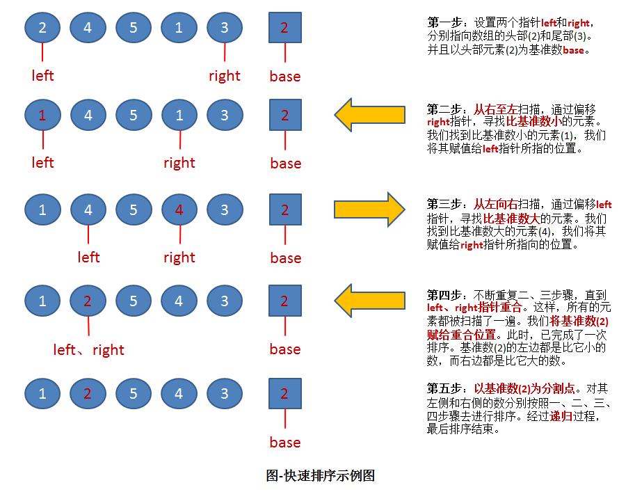Sort (4): Quick sort
