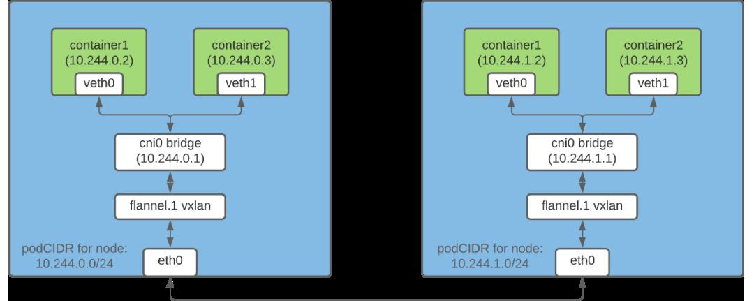 Kubernetes Pod 如何获取 IP 地址插图(2)
