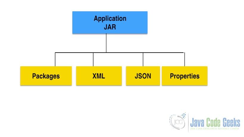 Java和JavaScript之间的区别-Java存档
