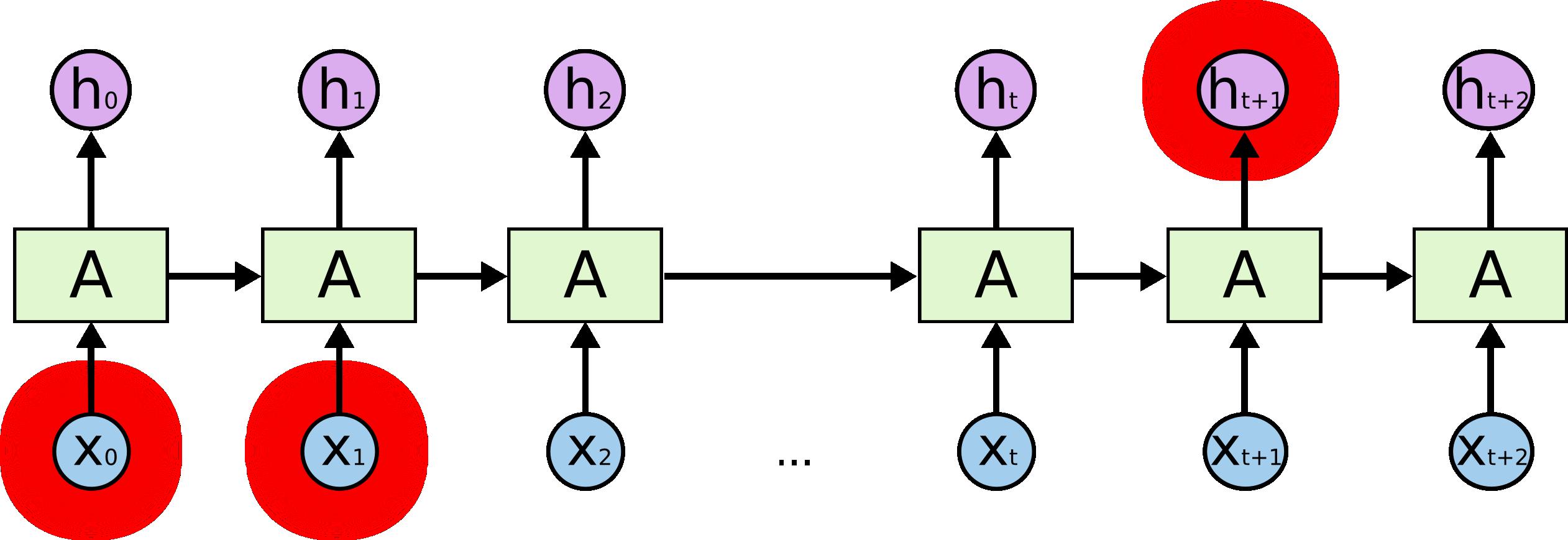 RNN-longtermdependencies