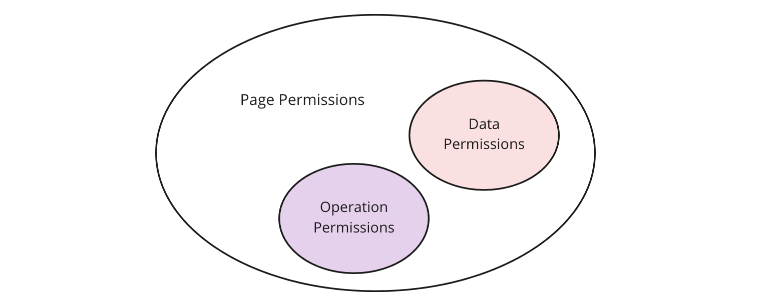 Diagram for three levels of permissions