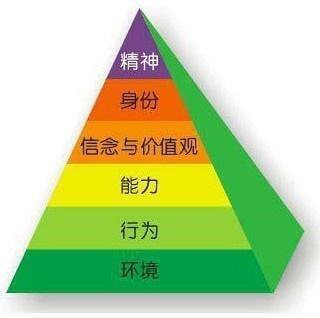 Image:NLP思维逻辑层次.jpg
