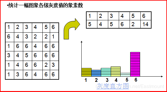 灰度直方图示例