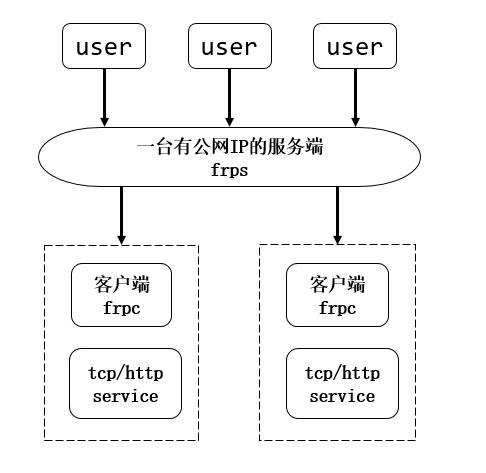 内网穿透工具——FRP