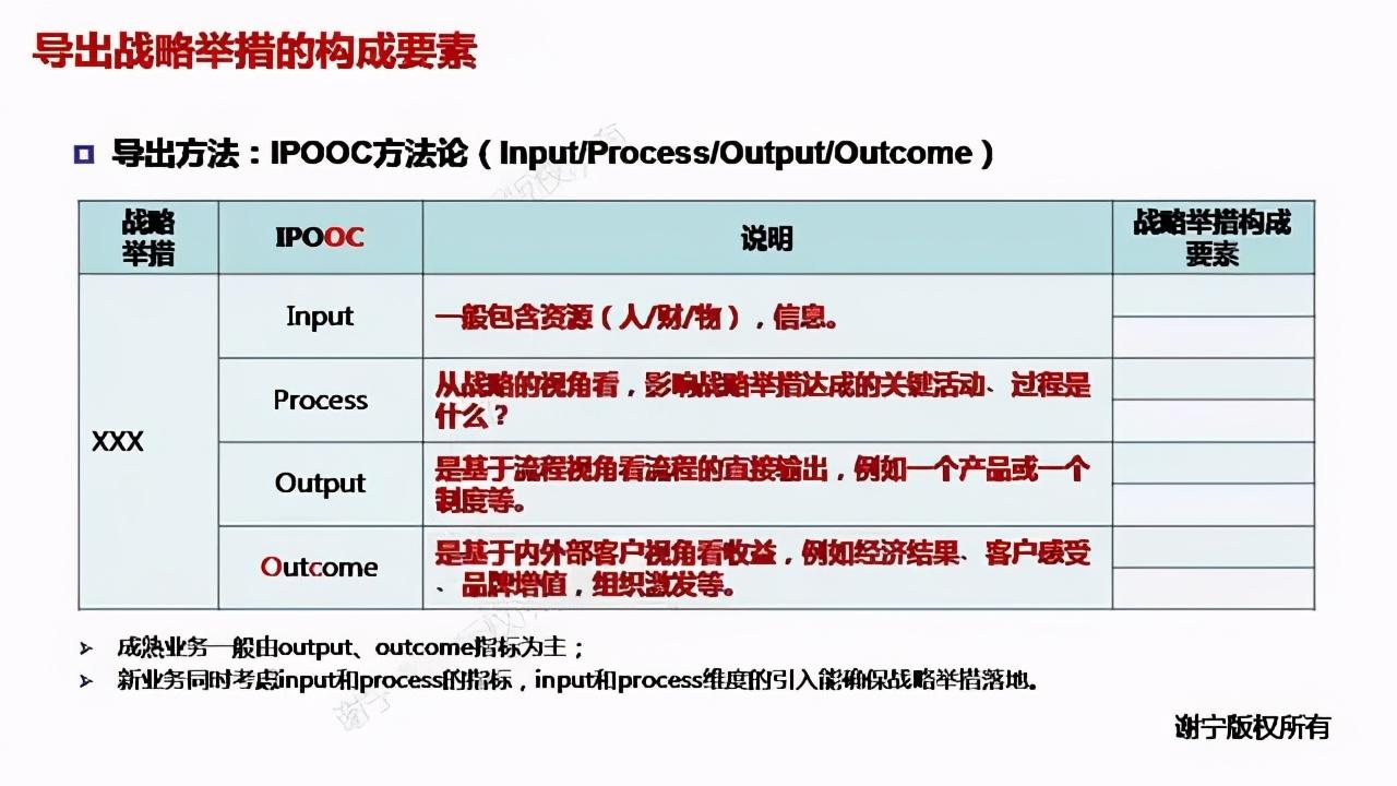 「1.6万字长文」华为战略管理方法论介绍(开发战略到执行DSTE)