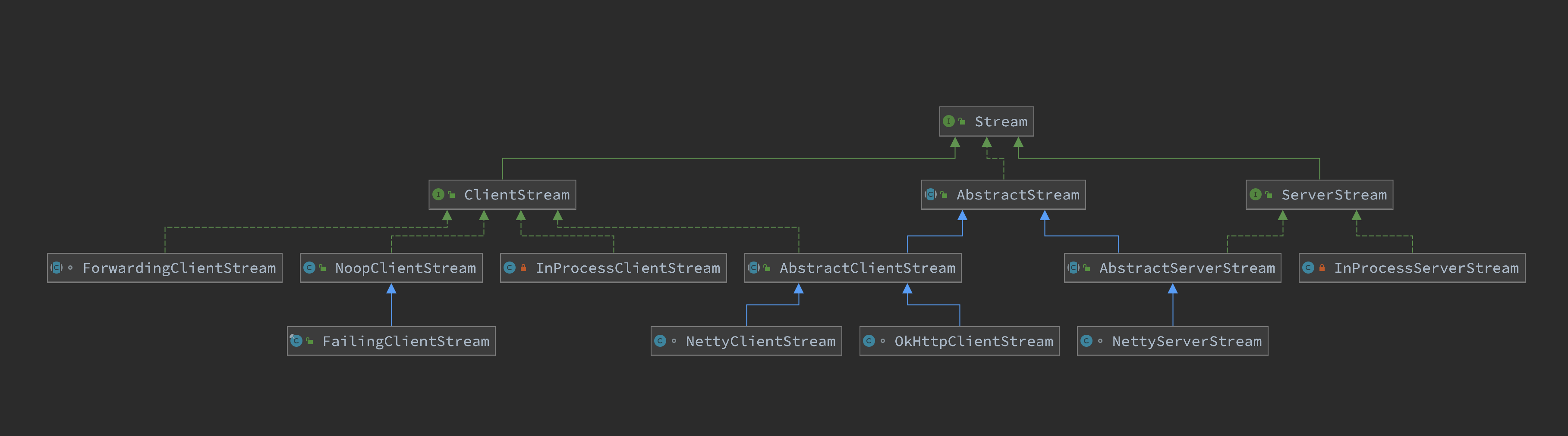 grpc-source-code-stream-diagram.png