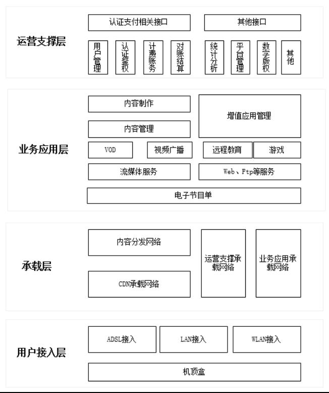 IPTV整体架构图示