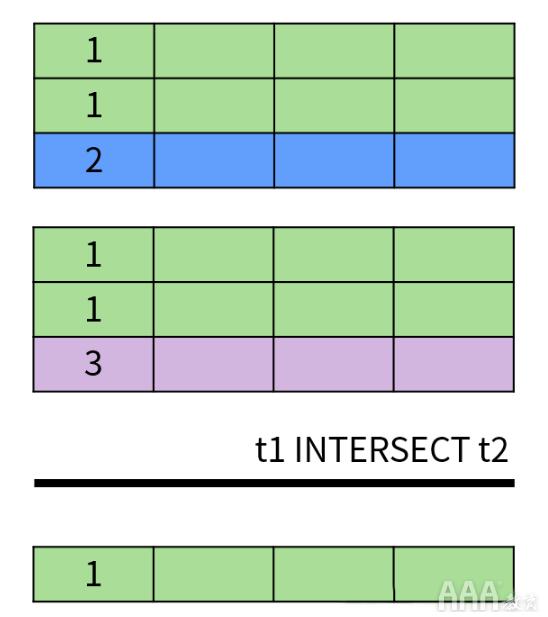 大数据分析中关系数据库SQL的设计思想