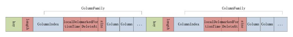 SSTable的Data文件结构