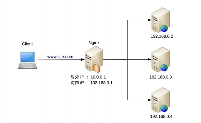 Nginx负载均衡架构示意图