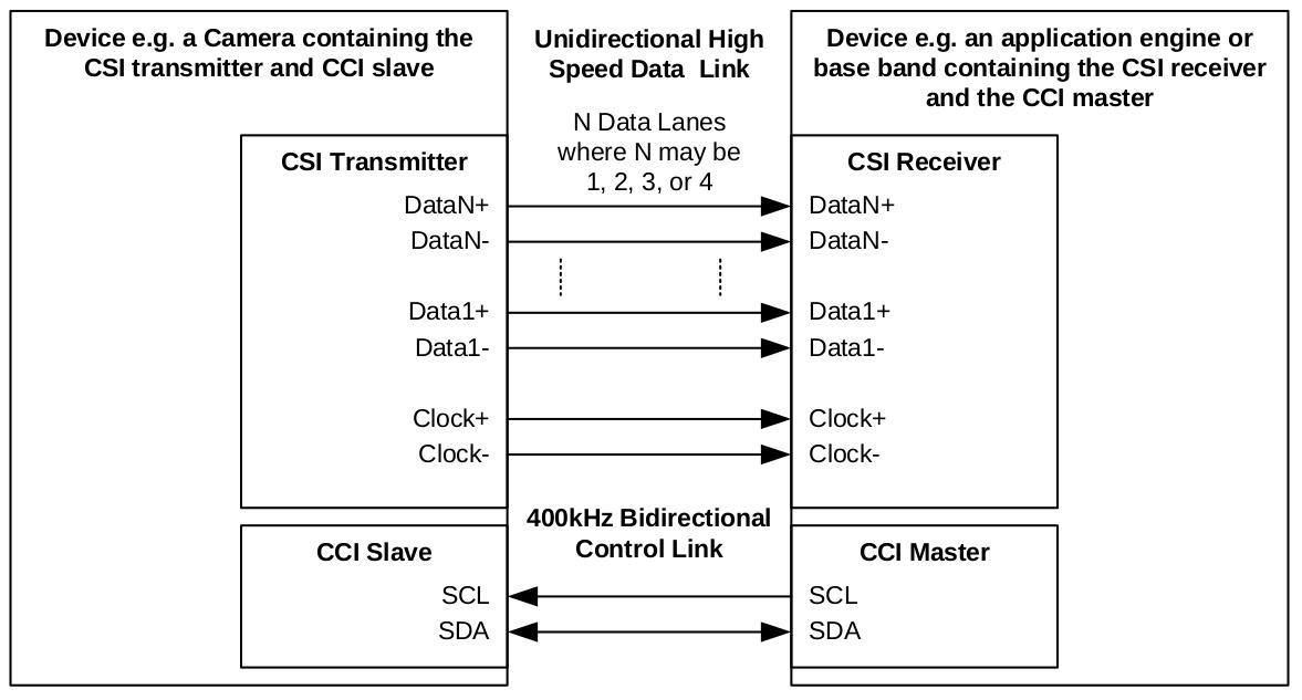 Fig1.CSI-2 CCI connection