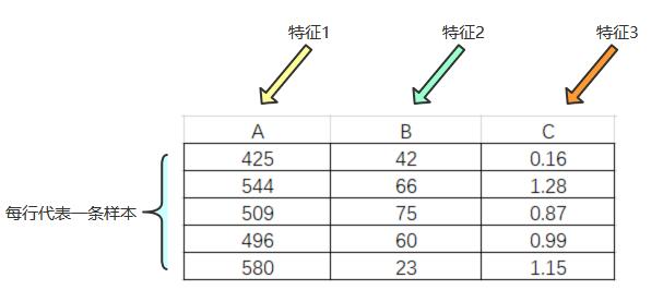 数据特征处理之数值型数据(归一化)