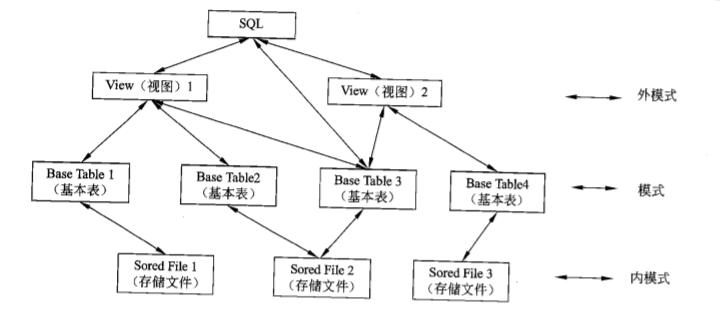 Three-level schema structure of relational database