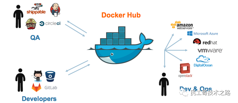 Docker 常见疑难杂症解决方案_民工哥