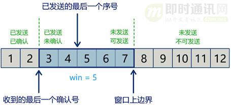 网络编程入门从未如此简单(二):假如你来设计TCP协议,会怎么做?_6-3.png