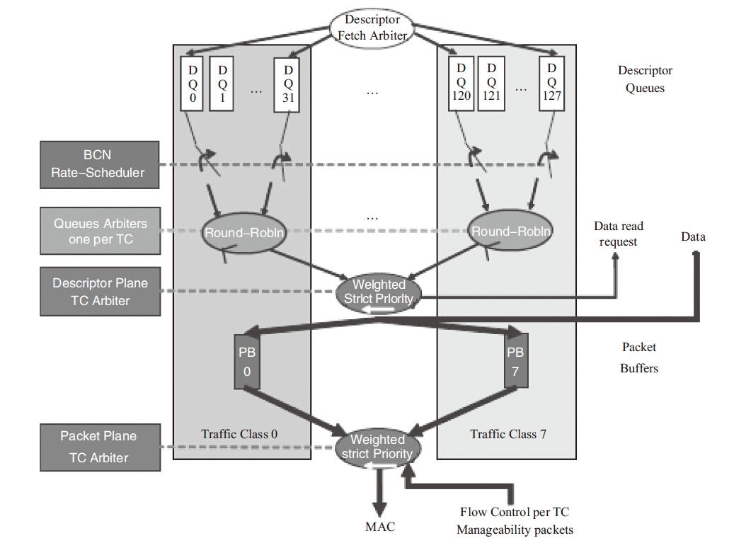 Linux操作系统中的网卡多队列技术
