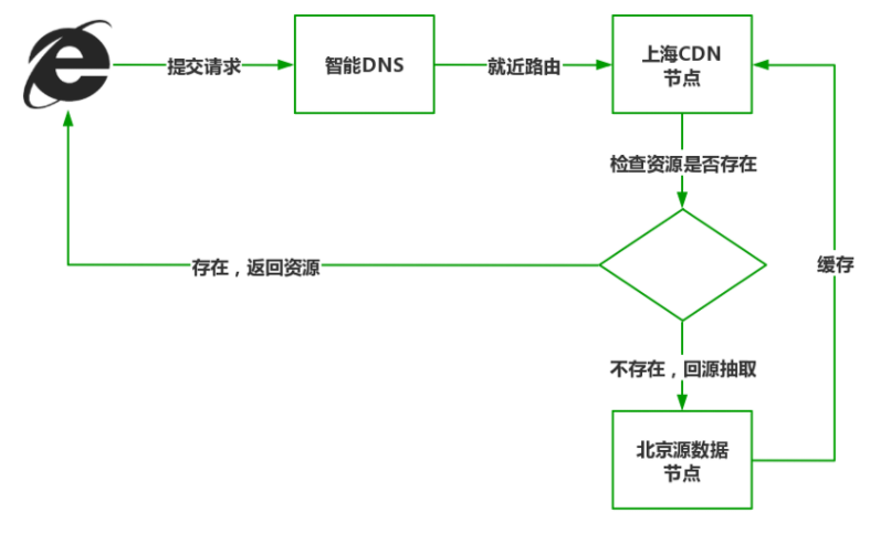 CDN 执行流程