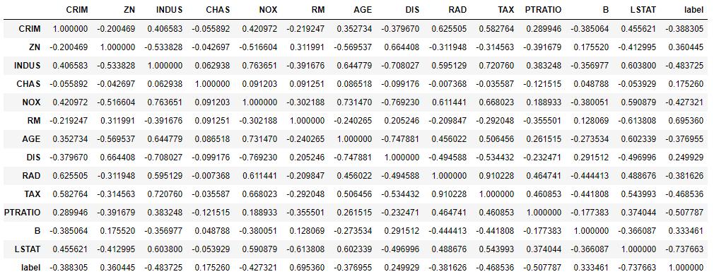 波士顿房价皮尔逊相关系数表.png