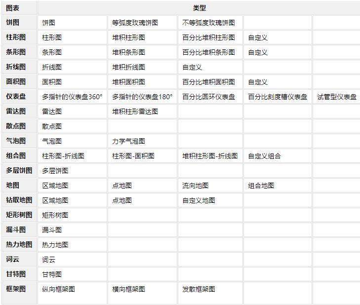 别用Excel做数据可视化了!这款报表工具不比它香100倍?