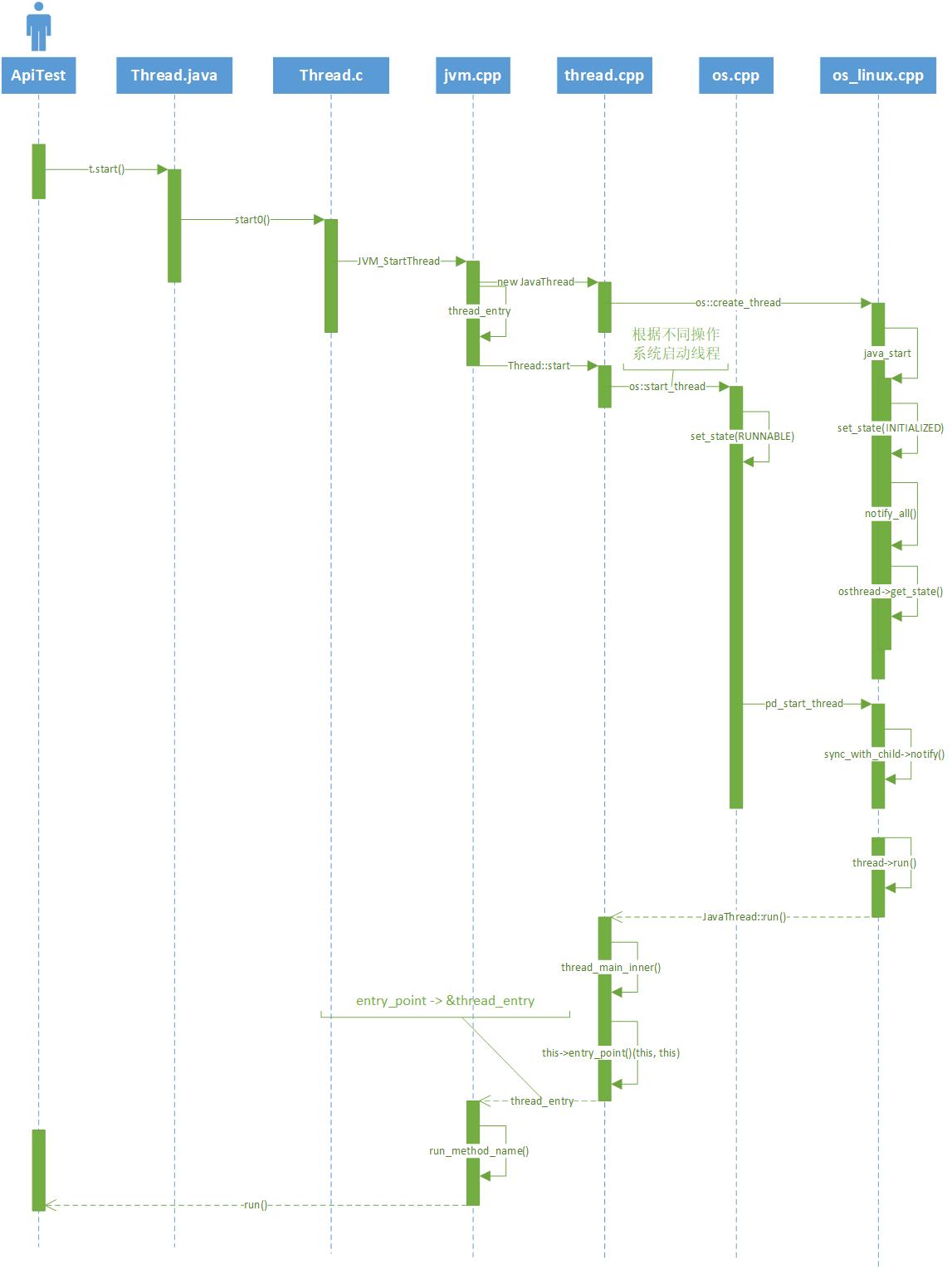 图 19-2 Thread start UML 图