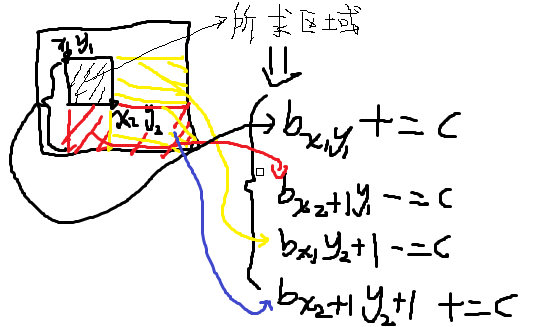 二维差分算法原理.png