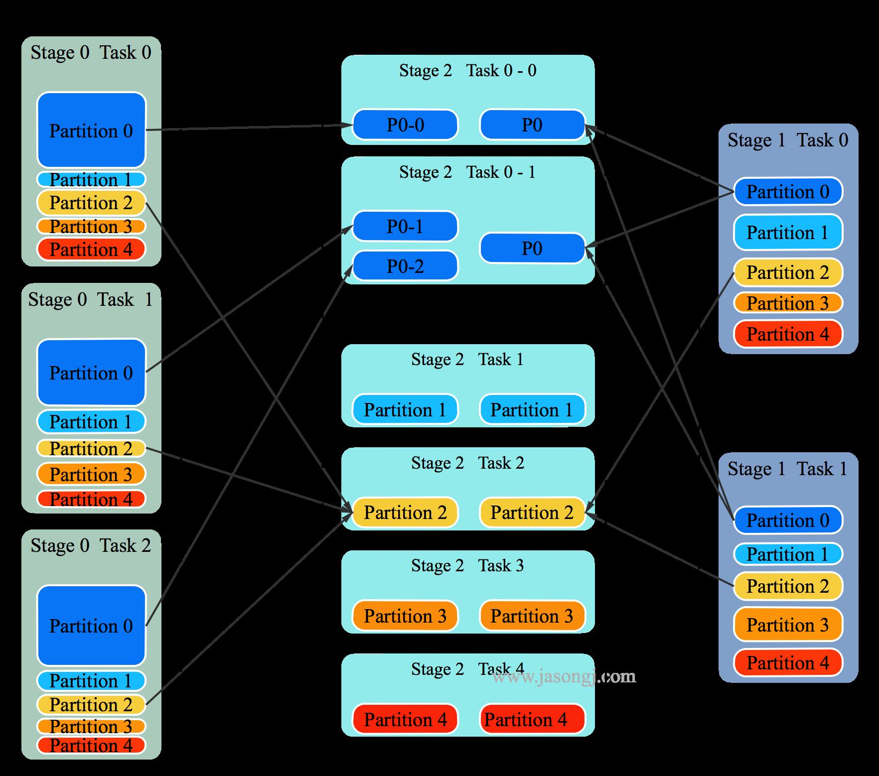 Spark SQL resolve joinm skew