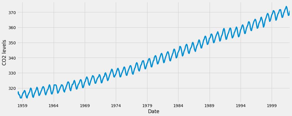 图1:二氧化碳浓度时间序列